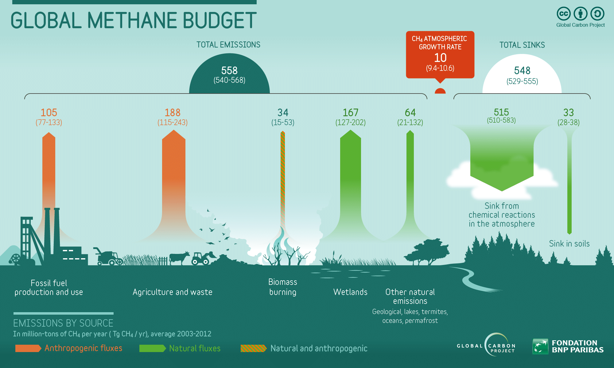 Infographic: Global methane budget; sources, emissions and sinks