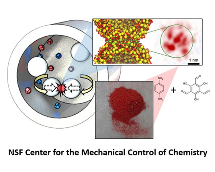 illustration of effect of mechanical force on reactive chemical particles